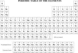 periodic table of elements test useful information