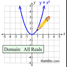 continuous and discrete functions mathbitsnotebook a1 ccss math