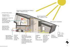 House Features Eco House Design Features Thesouvlakihouse Com