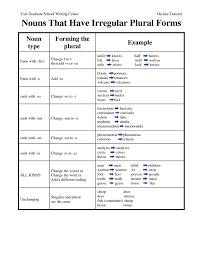 irregular plurals поиск в google english pinterest 5th