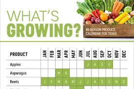 Texas Vegetable Garden Calendar by Texas Seasonal Produce Calendar