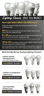 energy saving light bulbs walmart a simple way to save electricity walmart sustainability