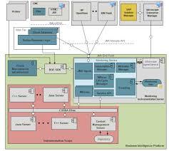 exploring 4 0 monitoring u2013 altek solutions blog