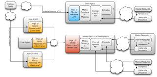 metadata api for media resources 1 0