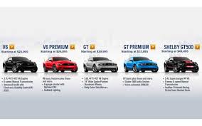 price for ford mustang official 2012 ford mustang pricing announced stangnet