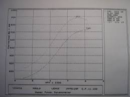 lexus is300 big turbo is300 80mm turbo dyno lexus is forum