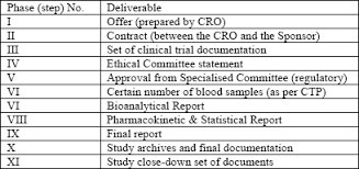 project management principles in clinical trial process