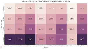 grafik designer berlin was bei startups in berlin wirklich verdient t3n