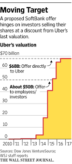 si e auto cdiscount s softbank wants big chunk of uber but at steep discount wsj