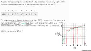 approximating distance travelled video khan academy