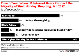 monday shopping after thanksgiving time of year when us internet users conduct the majority of their
