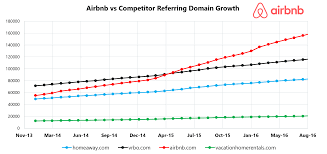 100 airbnb contest analysis of 1 million backlinks airbnb