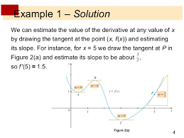 new how to sketch graph of derivative sketch