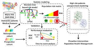 ijmr real time web based assessment of total population risk of