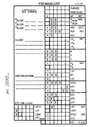 apollo 16 flight journal csm launch checklist index page