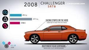 Dodge Challenger Models - el paso de los años del dodge challenger 23 08 2017 carburando