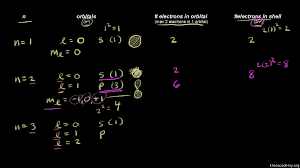 quantum numbers video quantum physics khan academy