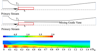 computational analysis of mixing guide vane effects on performance