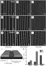 micropatterning by controlled liquid instabilities and its