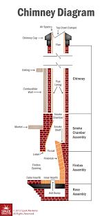 Gas Fireplace Flue by Top Mount Vs Throat Dampers Portland Or American Chimney U0026 Masonry