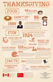 thanksgiving infographiciving food and facts michael