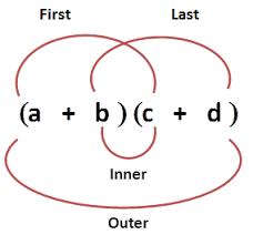 algebra foil method