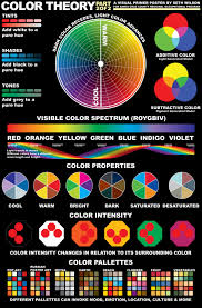 colours are placed on the colour wheel here you go color theory