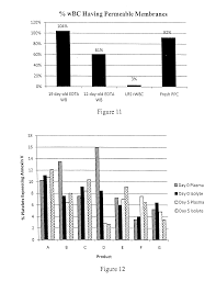 patent us20100081985 platelet additive solution for