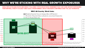 chart of the day the chart of the day we re sticking with real growth exposures