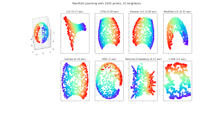 Iso Map Manifold Learning Methods On A Severed Sphere U2014 Scikit Learn 0 19
