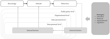 healthcare free full text barriers and strategies in guideline