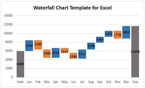 Excel Graph Template How To Create A Waterfall Chart In Excel