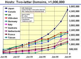 internet growth charts