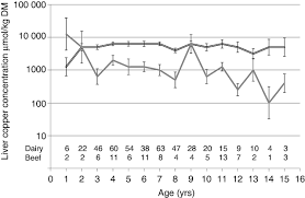 liver copper concentrations in cull cattle in the uk are cattle
