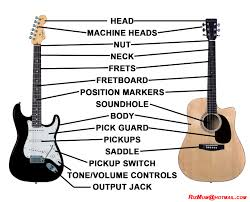 parts of the guitar a guitarist u0027s playground