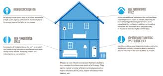 High Efficiency Homes New California Building Efficiency Standards Set The Stage For