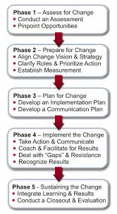 Best 20 Supply Change Management Ideas On Pinterest Lean