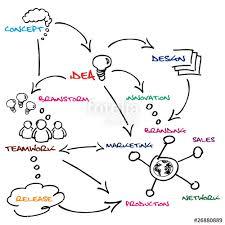 commercial brainstorm sketch illustration