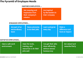engaging your employees is good but don u0027t stop there