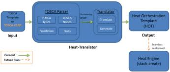 openstack heat template deploying tosca portable workloads in openstack cloud computing news