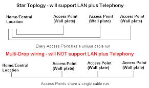 tech stuff mixed lan and telephone wiring