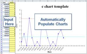 Excel Apply Chart Template C Chart Create A C Chart In Excel Charts