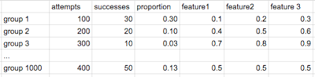 python example of logistic regression using a proportion as the