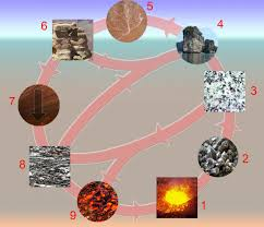 fun rock cycle facts for kids