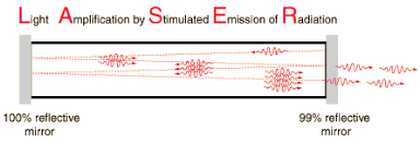 Physics Of Light Quantum Properties Of Light