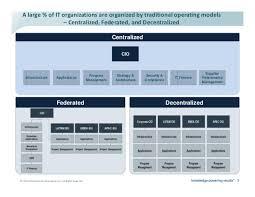 operating model template adm target operating models