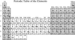 Periodic Table With Charges Lecture Guide Chapter 7
