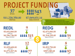 Usda Rual Development by Project Funding Central Iowa Power Cooperative