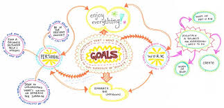 map ideas create a mind map learn how to mind map from this colorful mind