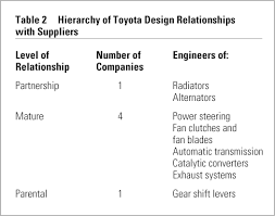 Edu Toyota The Second Toyota Paradox How Delaying Decisions Can Make Better